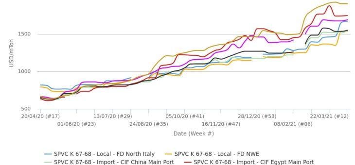 PVC Europa: Trend rialzista più esteso di sempre potrebbe continuare a maggio